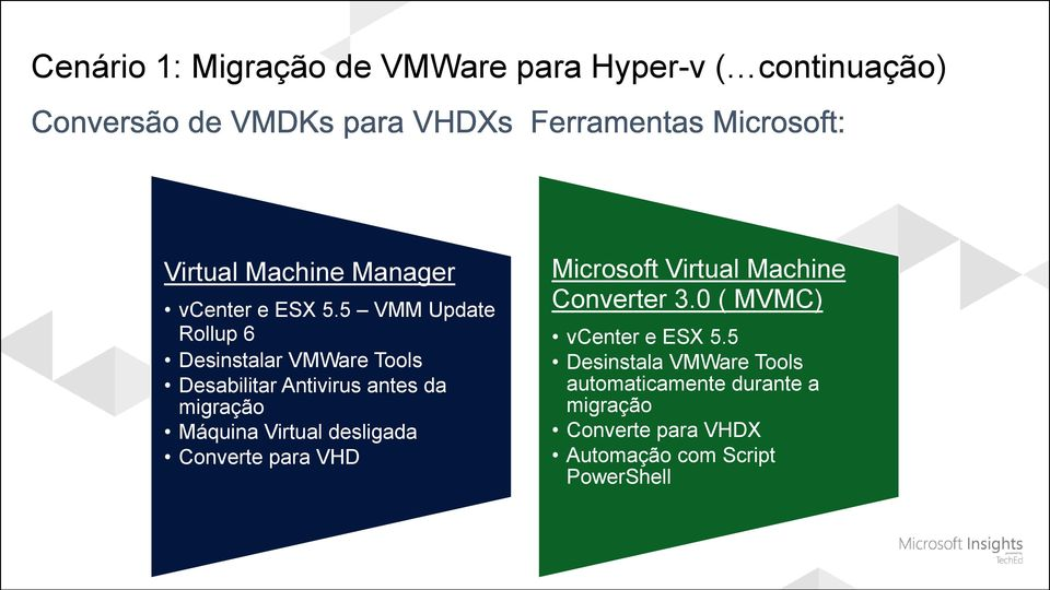 Virtual desligada Converte para VHD Microsoft Virtual Machine Converter 3.0 ( MVMC) vcenter e ESX 5.