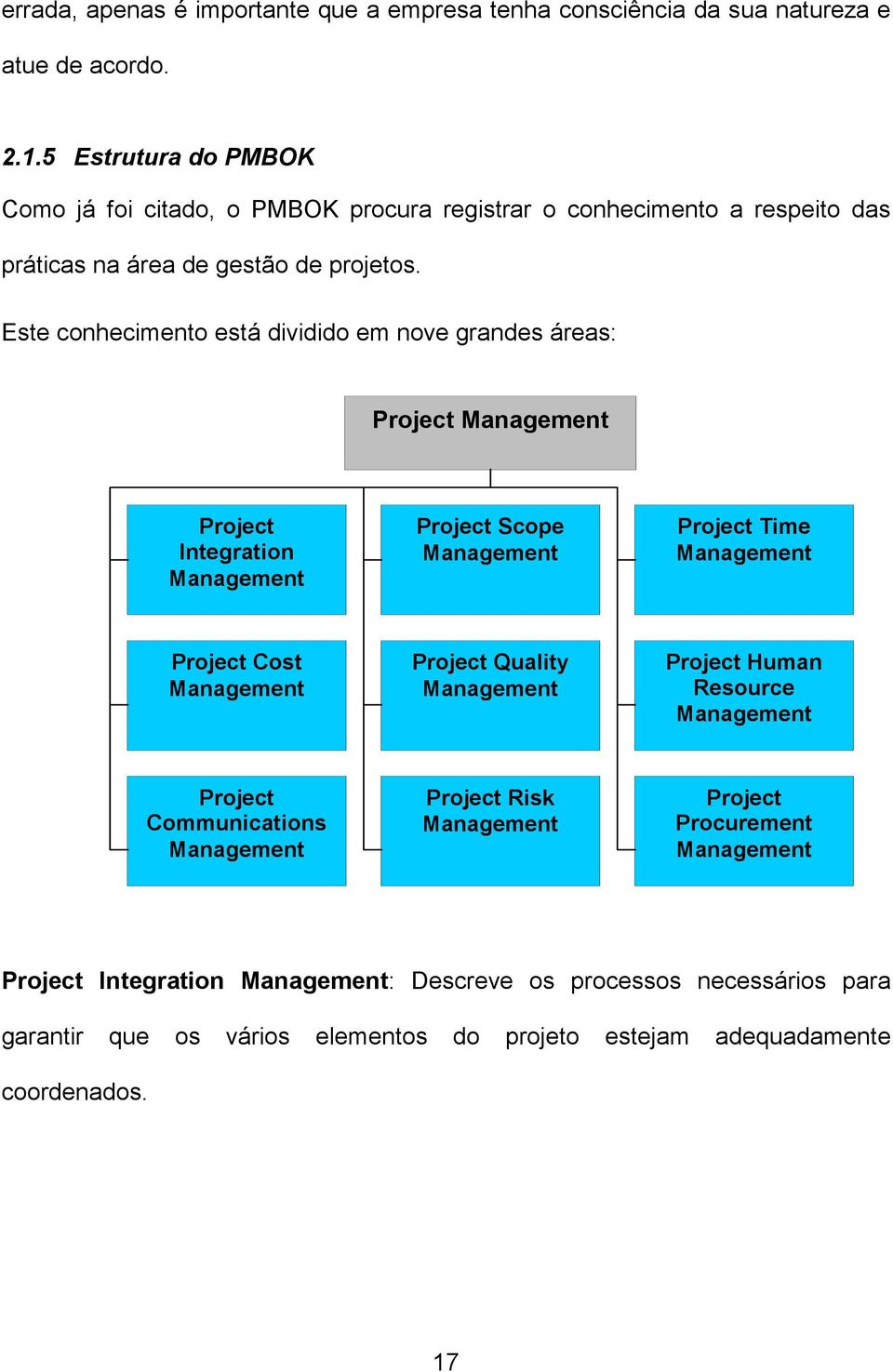 Este conhecimento está dividido em nove grandes áreas: Project Management Project Integration Management Project Scope Management Project Time Management Project Cost Management