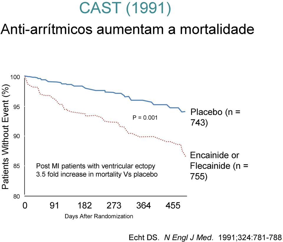 5 fold increase in mortality Vs placebo Placebo (n = 743) Encainide or Flecainide