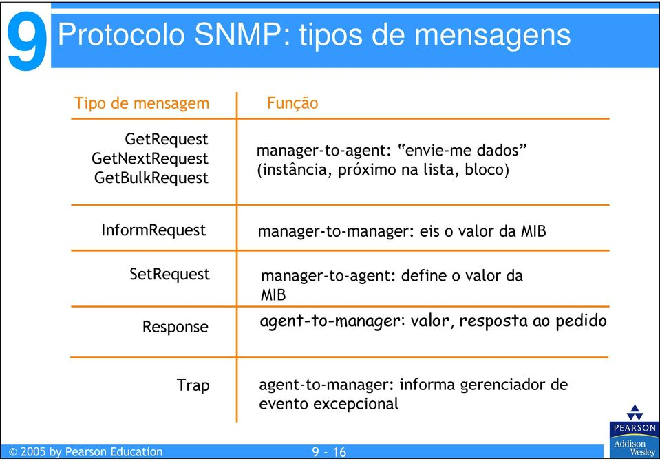 SetRequest Response manager-to-manager: eis o valor da MIB manager-to-agent: define o valor da MIB