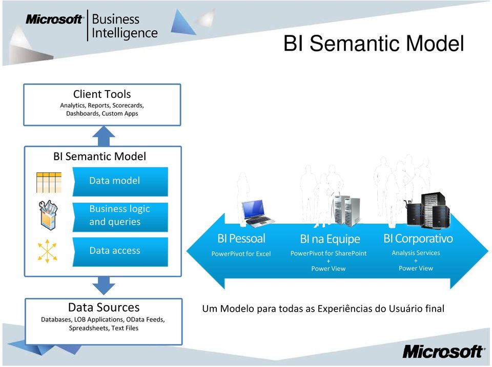for SharePoint + Power View BI Corporativo Analysis Services + Power View Data Sources Databases, LOB