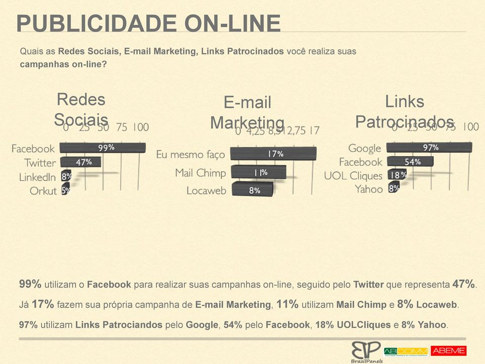 Redes Sociais E-mail Marketing Links Patrocinados 99 utilizam o Facebook para realizar suas campanhas on-line,