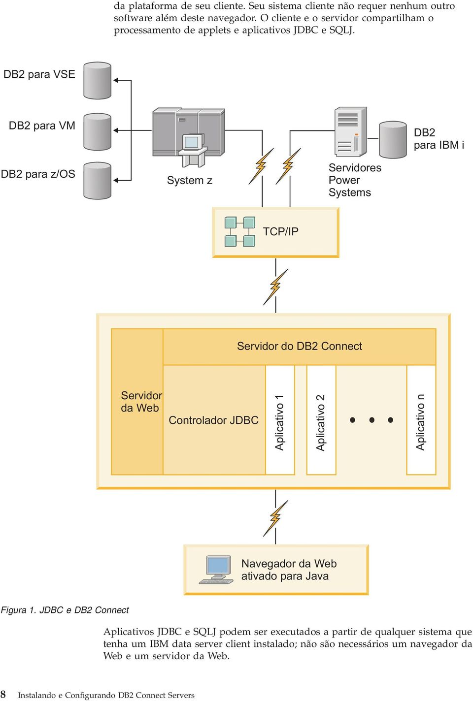 DB2 para VSE DB2 para VM DB2 para IBM i DB2 para z/os System z Seridores Power Systems TCP/IP Seridor do DB2 Connect Seridor da Web Controlador JDBC Aplicatio 1