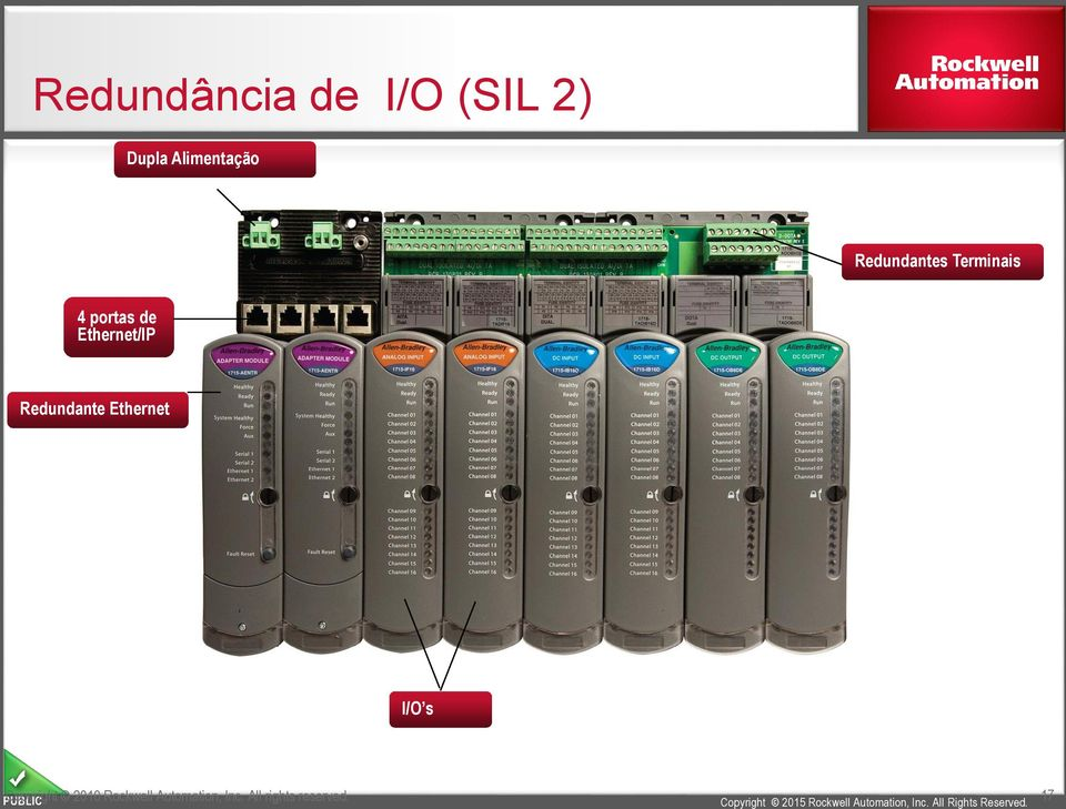 Redundante Ethernet I/O s PUBLIC Copyright