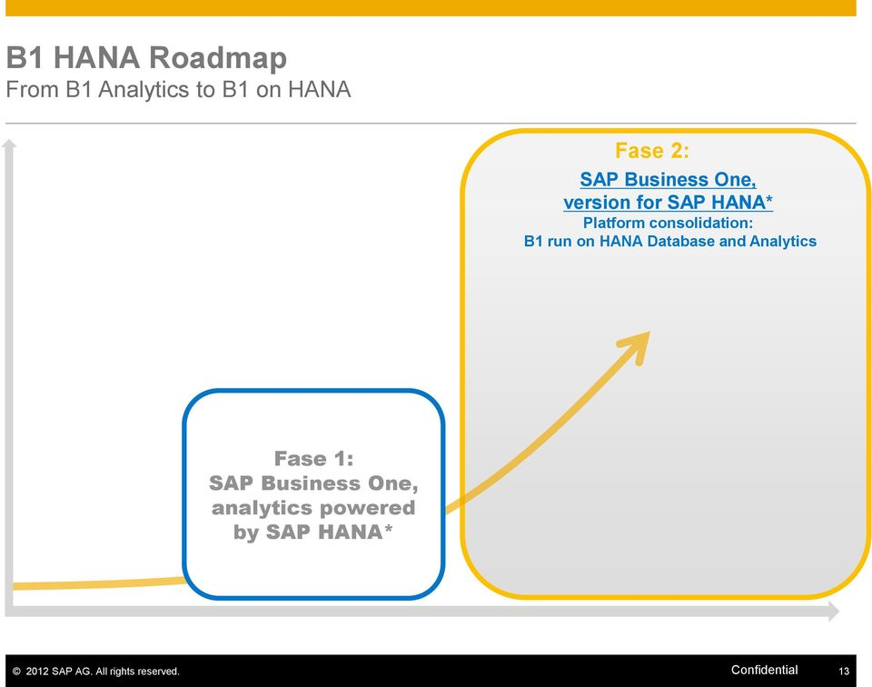 run on HANA Database and Analytics Fase 1: SAP Business One,