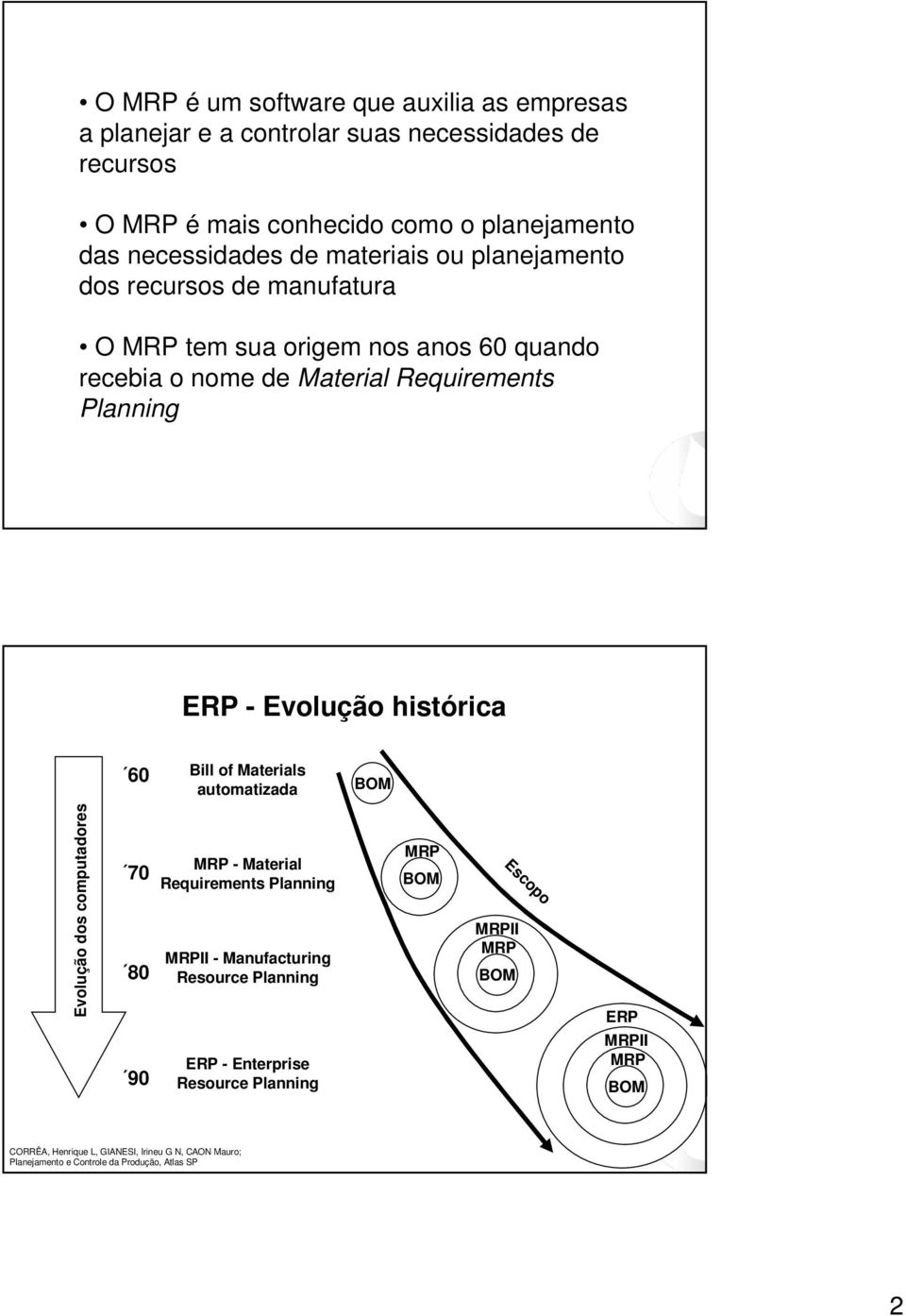 histórica 60 Bill of Materials automatizada BOM Evolução dos computadores 70 80 90 MRP - Material Requirements Planning MRPII - Manufacturing Resource Planning ERP -
