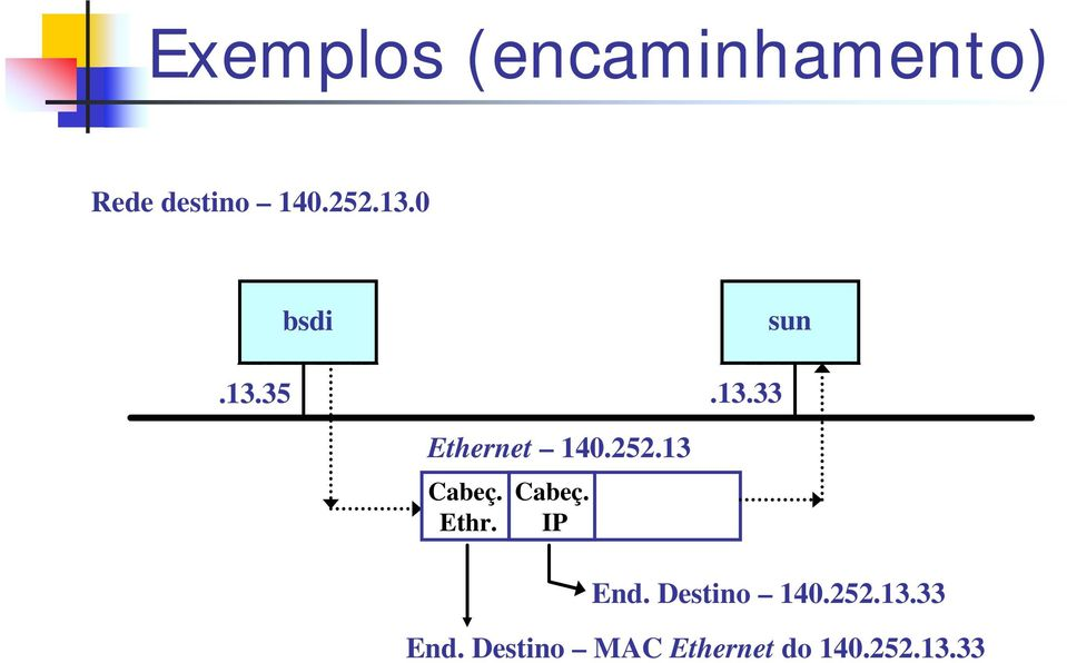 13 Cabeç. Ethr. Cabeç. IP End. Destino 140.252.