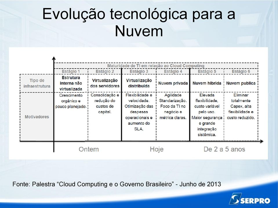 Cloud Computing e o