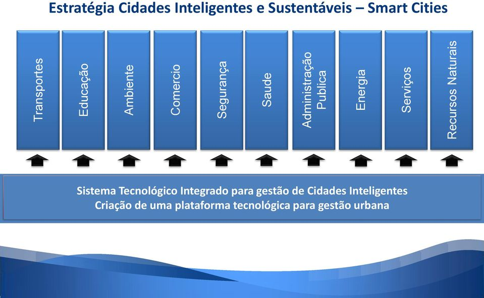 Inteligentes e Sustentáveis Smart Cities Sistema Tecnológico Integrado