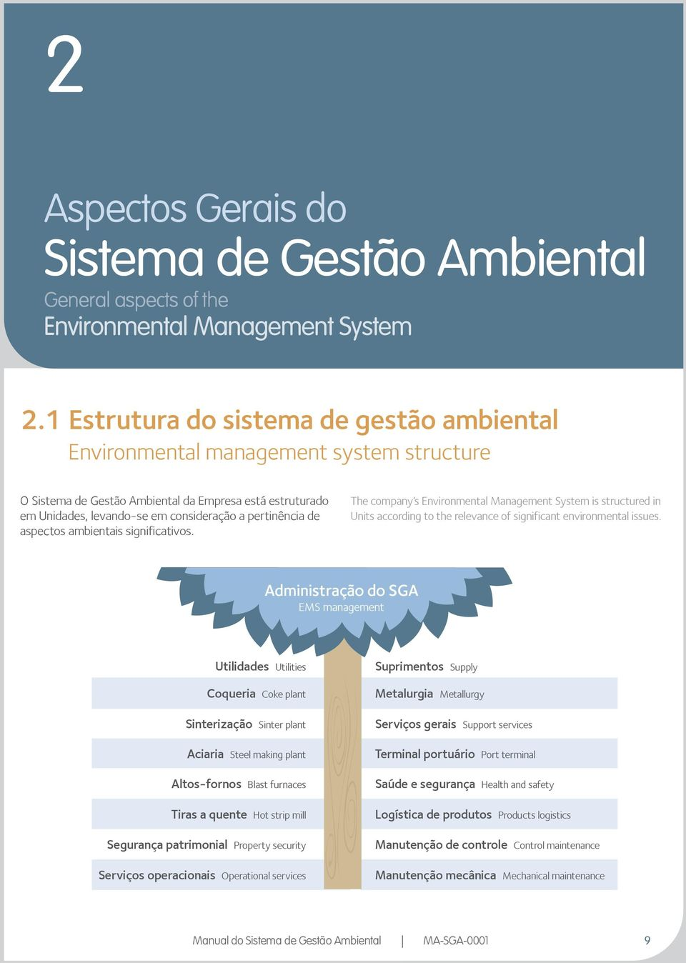 aspectos ambientais significativos. The company s Environmental Management System is structured in Units according to the relevance of significant environmental issues.