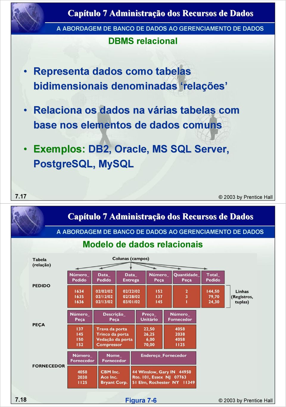 dados comuns Exemplos: DB2, Oracle,, MS SQL Server, PostgreSQL, MySQL 7.