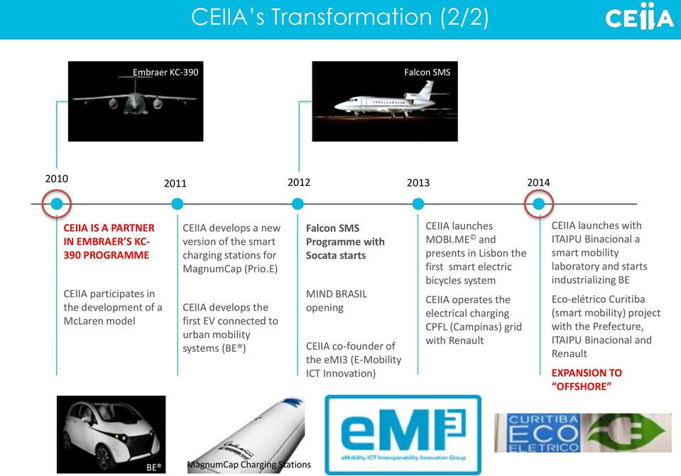 E) CEIIA develops the first EV connected to urban mobility systems (BE ) Falcon SMS Programme with Socata starts MIND BRASIL opening CEIIA co-founder of the emi3 (E-Mobility ICT Innovation) CEIIA