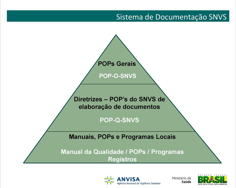 de documentos POP-Q-SNVS Manuais, POPs e