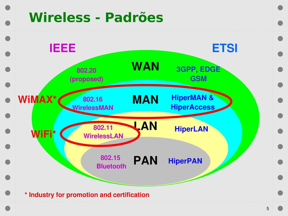 16 WirelessMAN MAN HiperMAN & HiperAccess WiFi* 802.