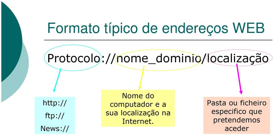 ftp:// News:// Nome do computador e a sua