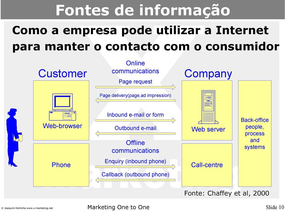 Inbound e-mail or form Outbound e-mail Offline communications Web server Back-office people, process