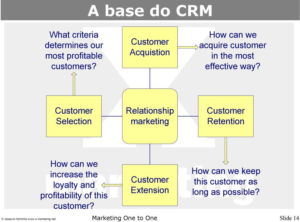 Customer Selection Relationship marketing Customer Retention How can we increase the