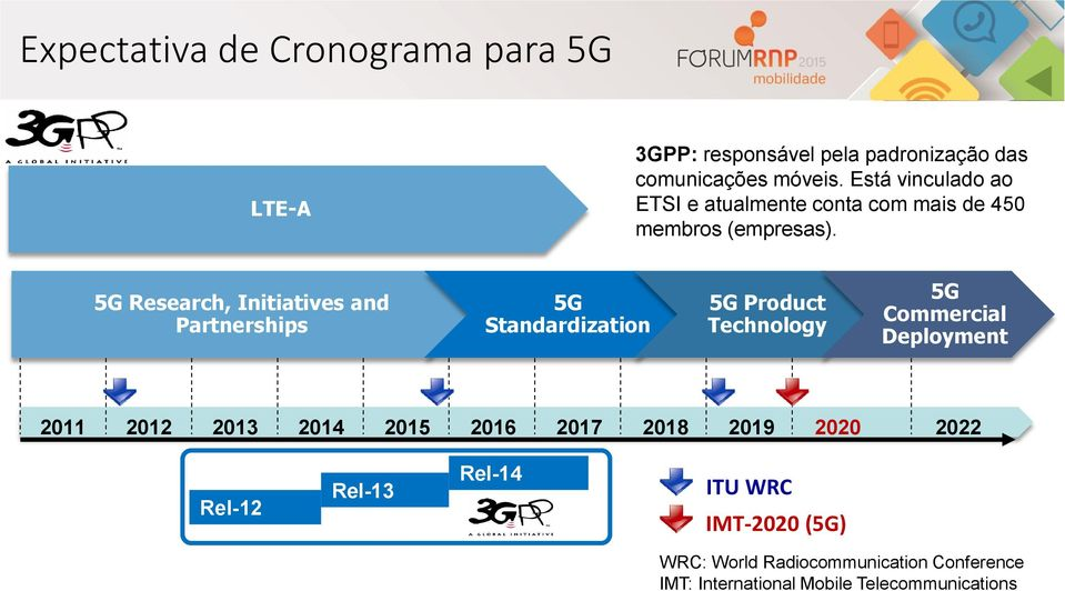 5G Research, Initiatives and Partnerships 5G Standardization 5G Product Technology 5G Commercial Deployment 2011 2012
