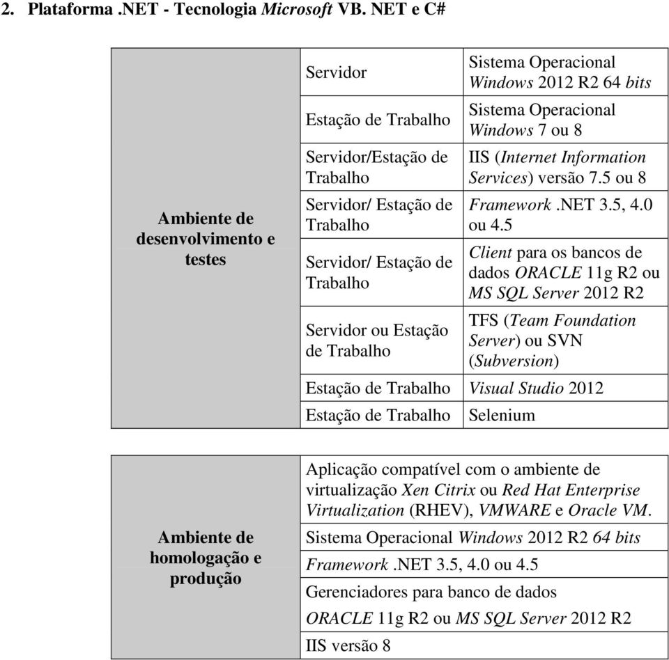 Sistema Operacional Windows 2012 R2 64 bits Sistema Operacional Windows 7 ou 8 IIS (Internet Information Services) versão 7.5 ou 8 Framework.NET 3.5, 4.0 ou 4.