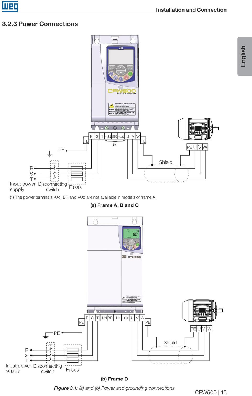 switch Fuses (*) The power terminals -Ud, BR and +Ud are not available in models of frame A.