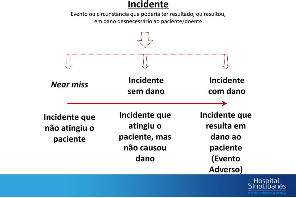 paciente Incidente sem dano Incidente que atingiu o paciente, mas não causou