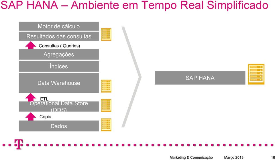 Agregações Índices Data Warehouse SAP HANA ETL