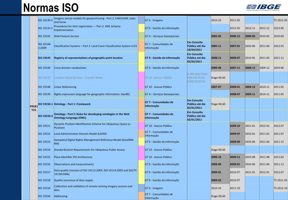 2011-05 2011-11 ISO 19142 ISO 19144Classification Systems Part 2: Land Cover Classification System LCCS 2:2009 GT 7 - Comunidades de Informação ISO 19145 Registry of representations of geographic