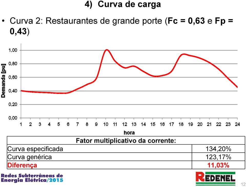 multiplicativo da corrente: Curva