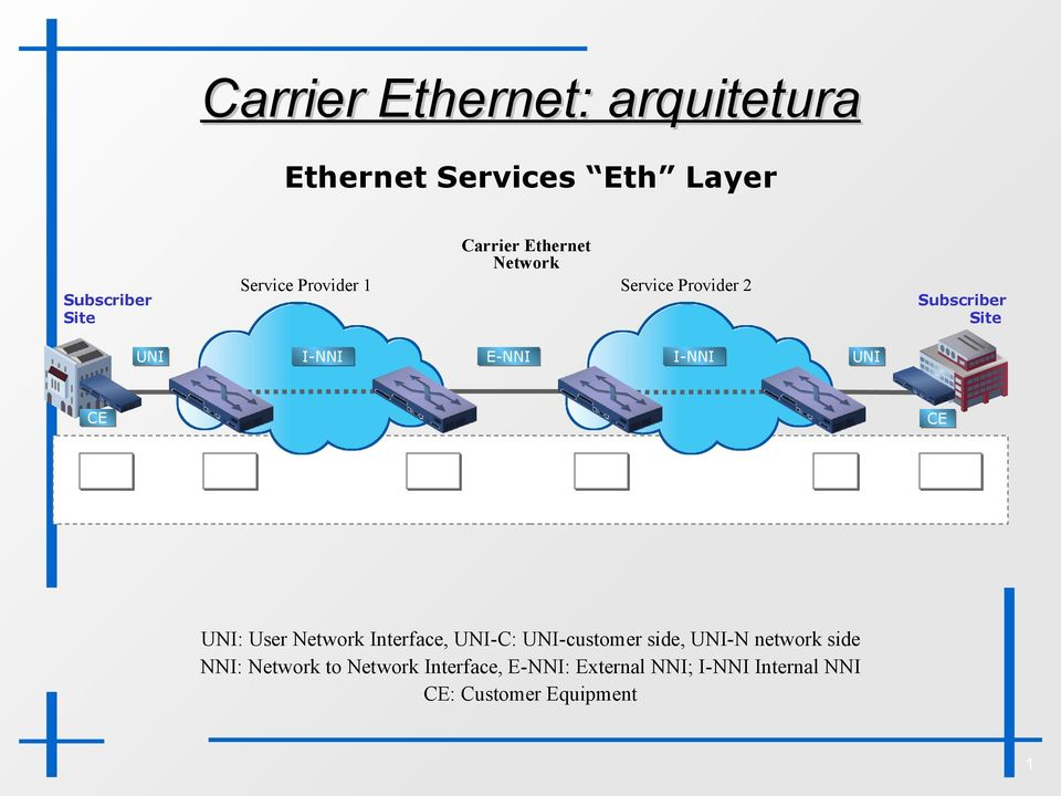 ETH -N ETH -C Ethernet Services Layer Terminology : User Network Interface, -C: -customer side, -N