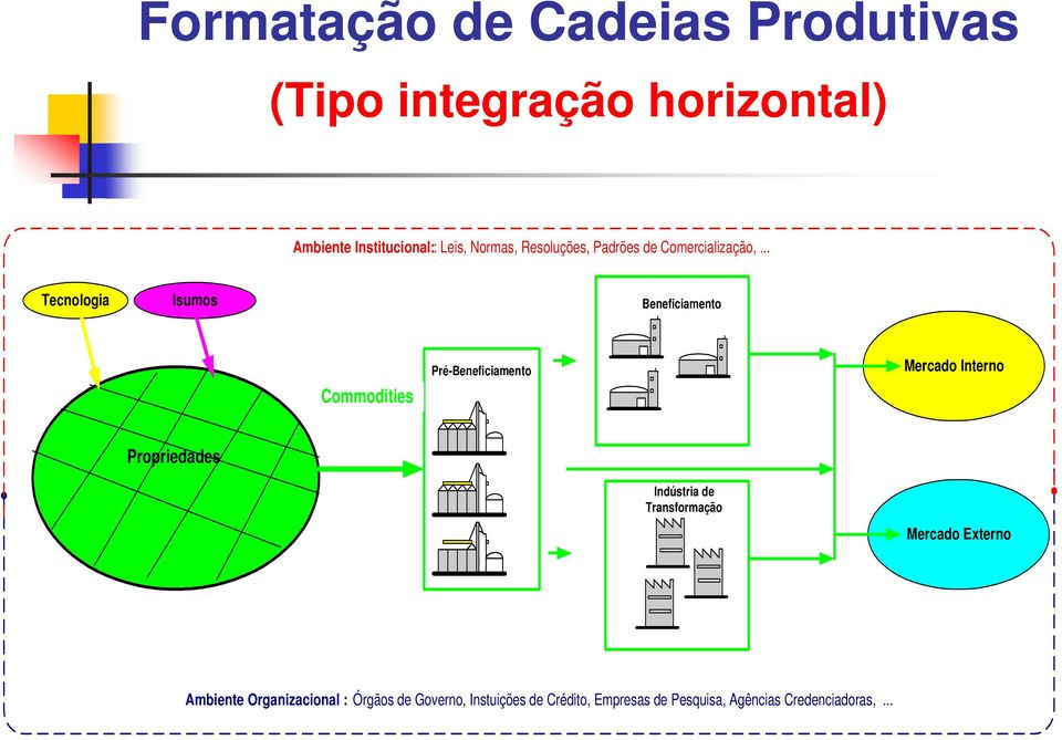 .. Tecnologia Isumos Beneficiamento Commodities Pré-Beneficiamento Mercado Interno Propriedades