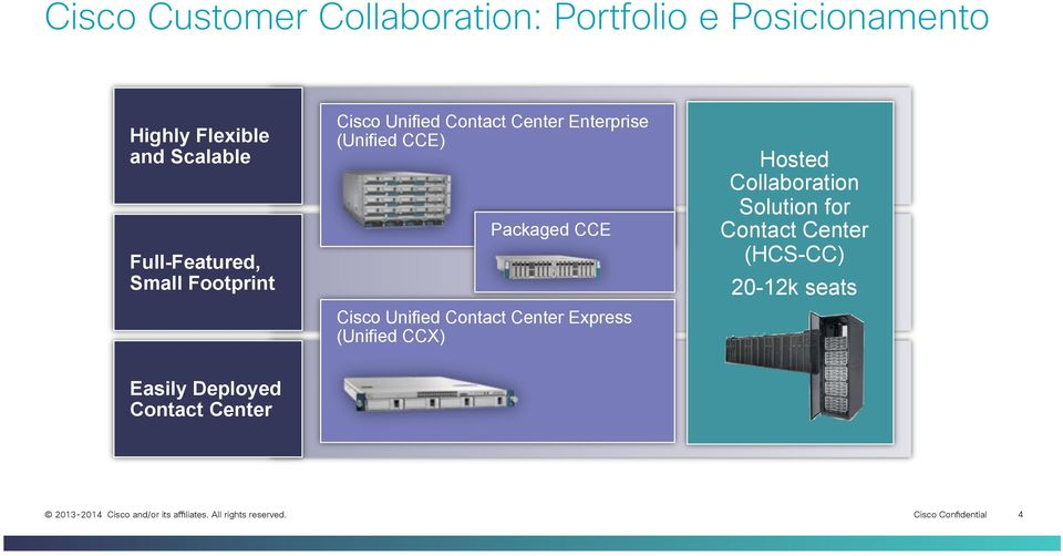 Packaged CCE Cisco Unified Contact Center Express (Unified CCX) Hosted Collaboration