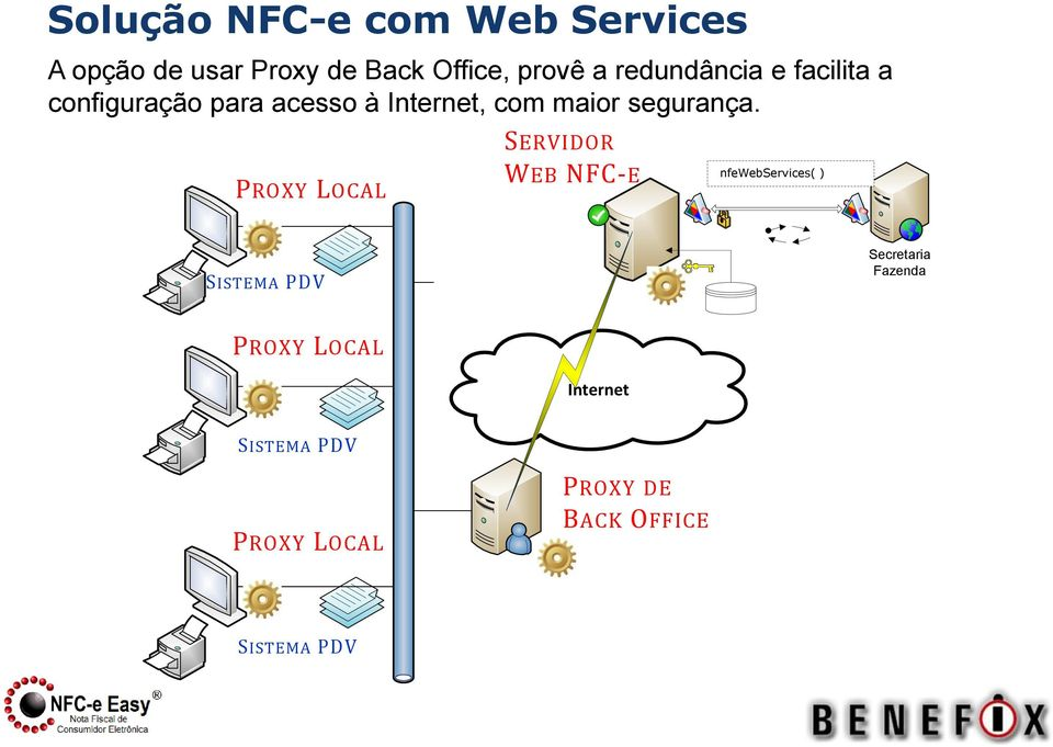 PROXY LOCAL SERVIDOR WEB NFC-E nfewebservices( ) SISTEMA PDV Text Text