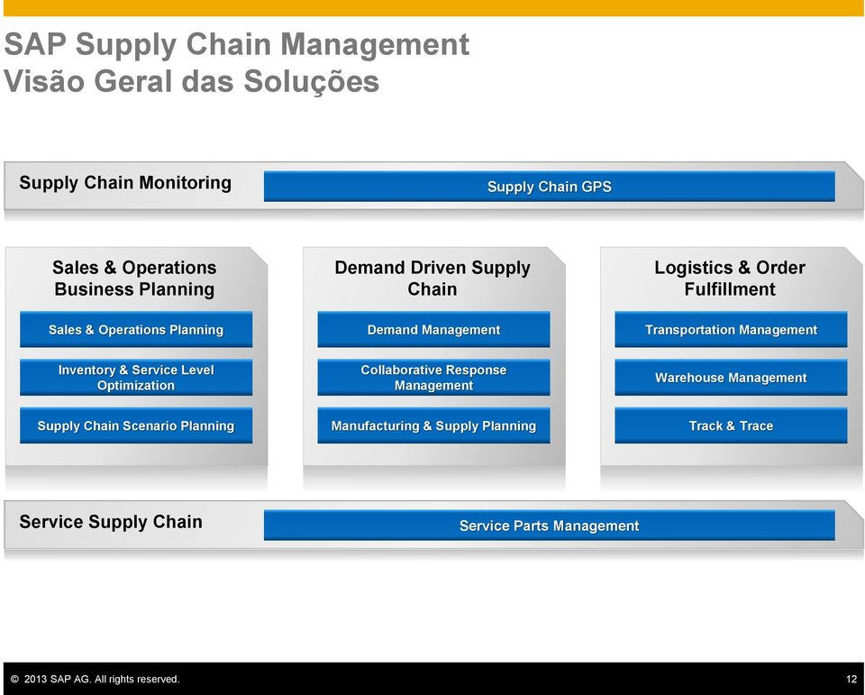 Management Inventory & Service Level Optimization Collaborative Response Management Warehouse Management Supply Chain Scenario