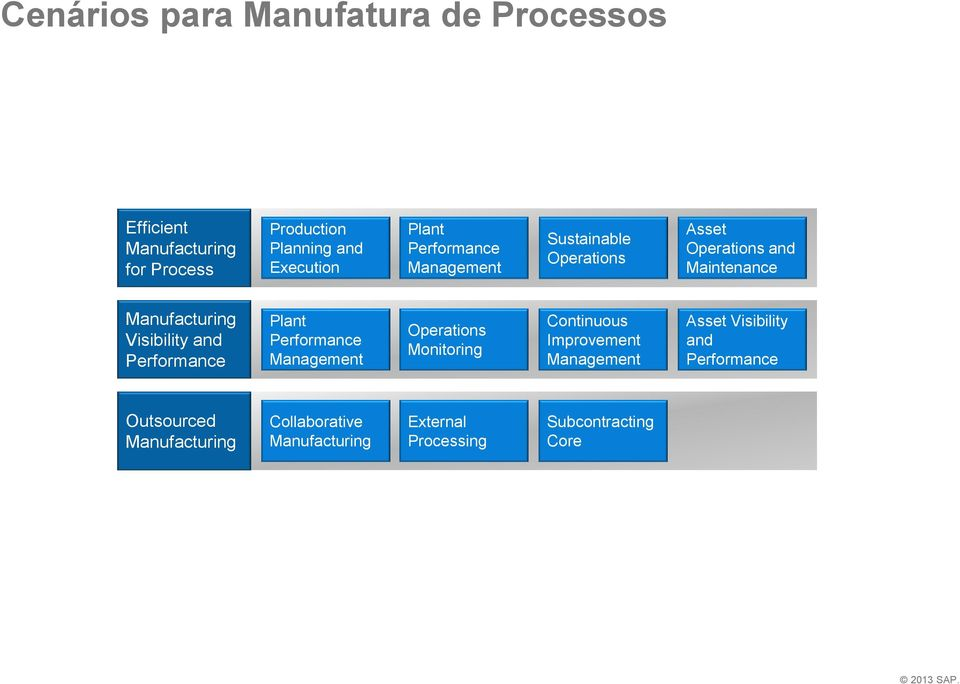 Performance Plant Performance Management Operations Monitoring Continuous Improvement Management Asset Visibility