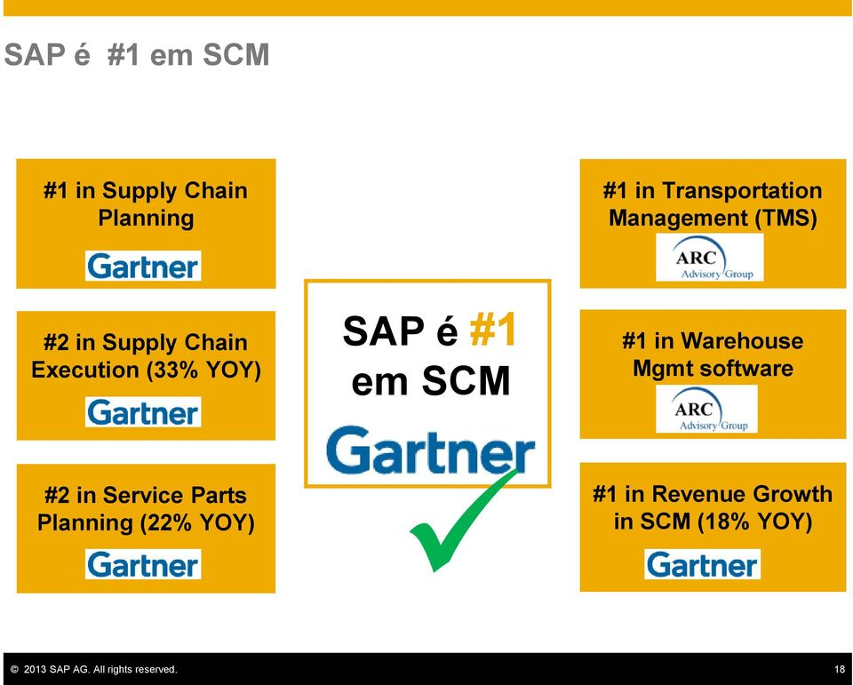 SCM #1 in Warehouse Mgmt software #2 in Service Parts Planning (22%