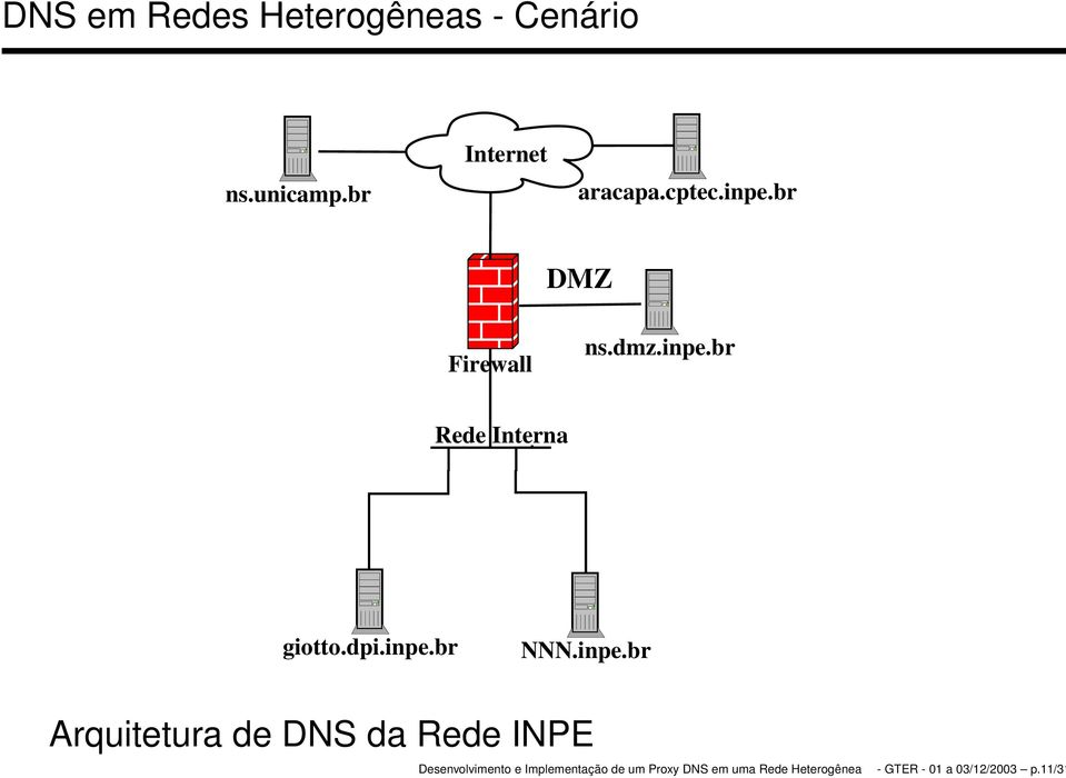 inpe.br Rede Interna giotto.dpi.inpe.br NNN.inpe.br