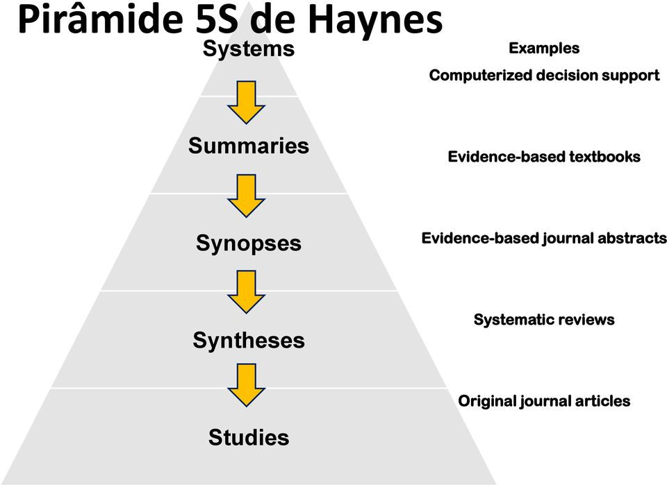 Synopses Evidence-based journal abstracts Syntheses