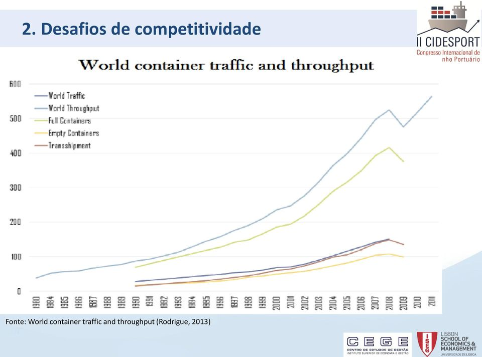 World container traffic