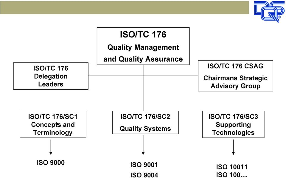 176/SC1 Concepts and Terminology ISO/TC 176/SC2 Quality Systems ISO/TC