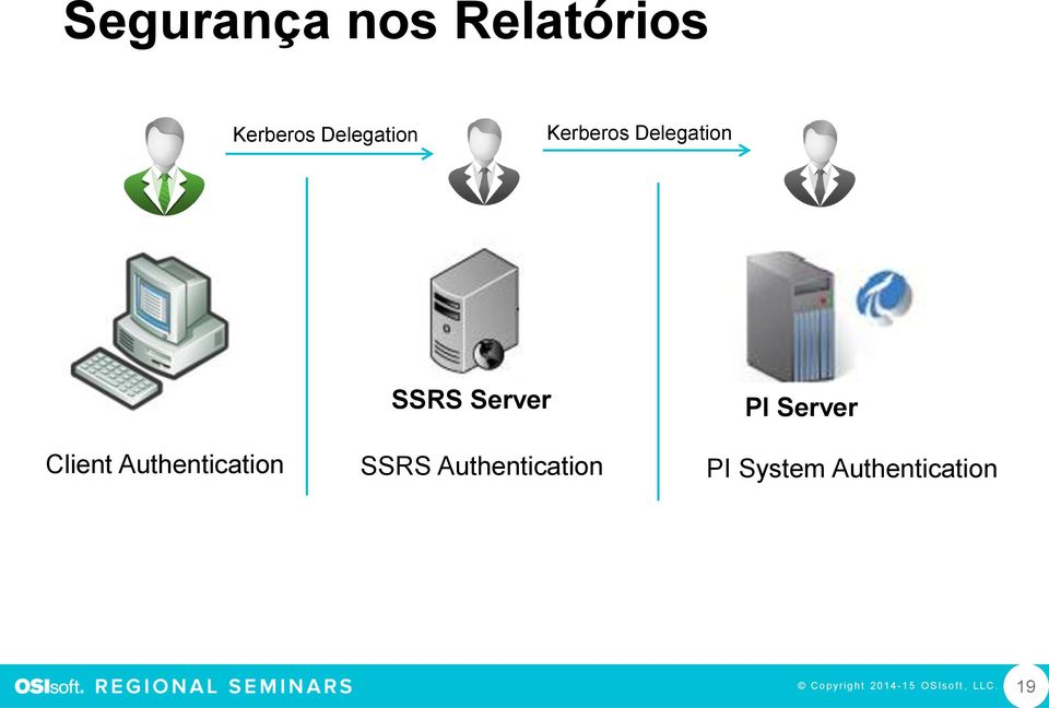 Client Authentication SSRS Authentication PI