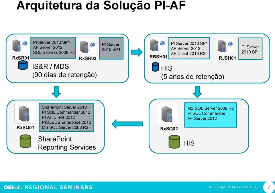 Server 2010 SP1 RxSQ01 SharePoint Server 2010 PI SQL Commander 2012 PI AF Client 2012 PIOLEDB Enterprise 2012 MS SQL Server