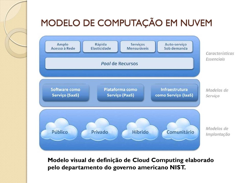 Cloud Computing elaborado pelo