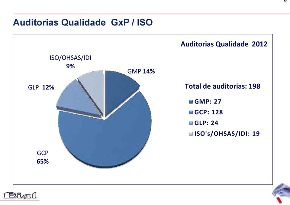 GMP 14% GLP 12% Total de auditorias: 198