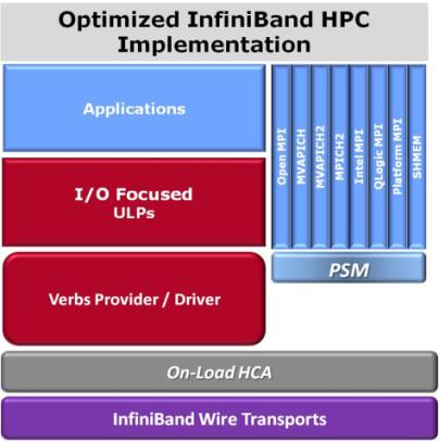 Intel InfiniBand Technology Overview END-TO-END INFINIBAND PRODUCT LINE DESIGNED FROM THE START FOR HPC OPTIMIZE HPC INTERCONNECT High Messaging Rate Low End-to-End Latency - that scales Excellent