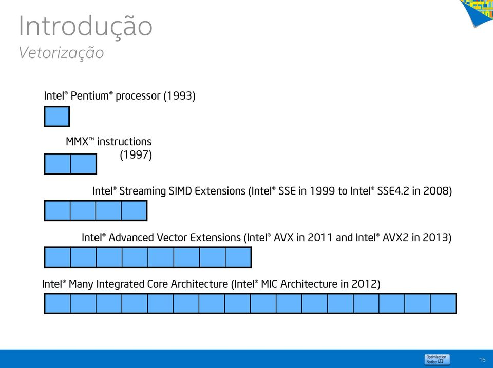2 in 2008) Intel Advanced Vector Extensions (Intel AVX in 2011 and Intel
