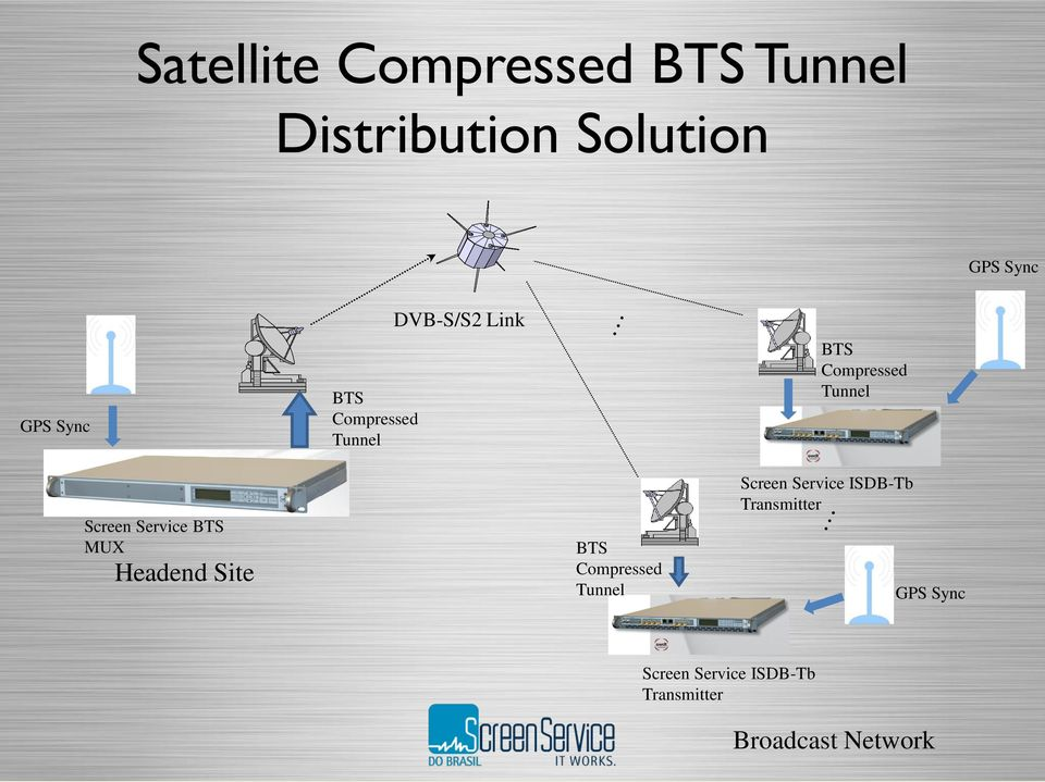 Service BTS MUX Headend Site BTS Compressed Tunnel Screen Service