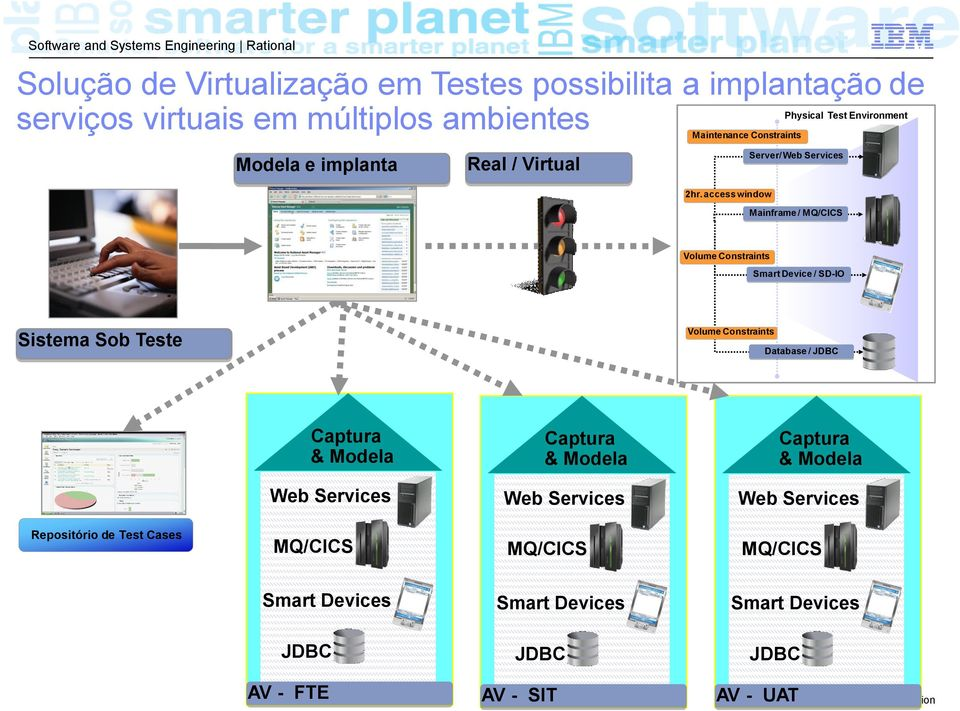 access window Server/ Web Services Mainframe / MQ/CICS Volume Constraints Smart Device / SD-IO Sistema Sob Teste Volume Constraints Database