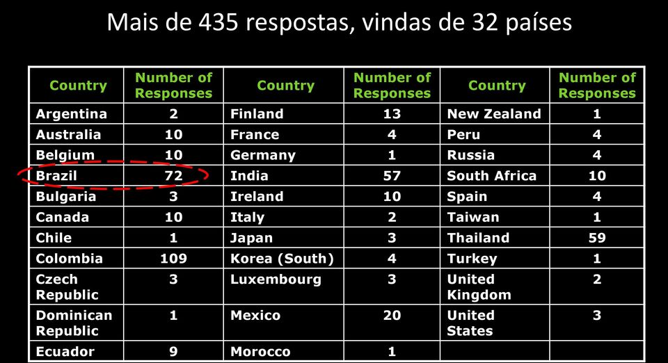57 South Africa 10 Bulgaria 3 Ireland 10 Spain 4 Canada 10 Italy 2 Taiwan 1 Chile 1 Japan 3 Thailand 59 Colombia 109 Korea