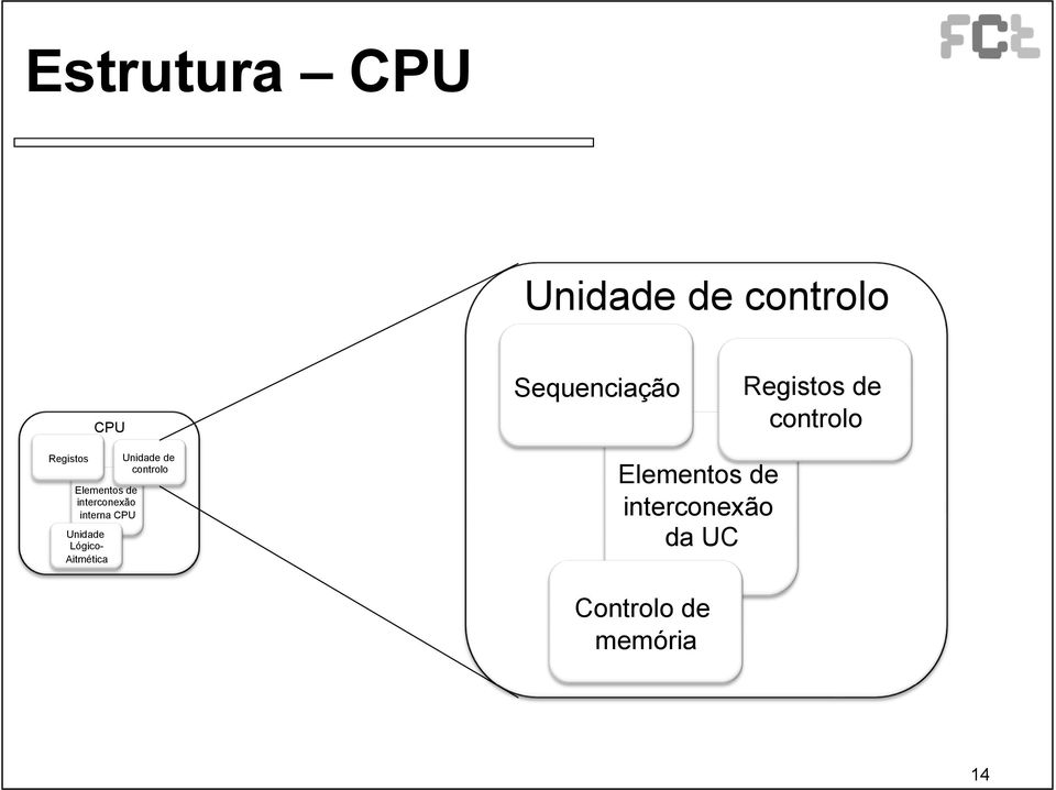 Main de controlo Memory Central Sequenciação Processing Unit Elementos