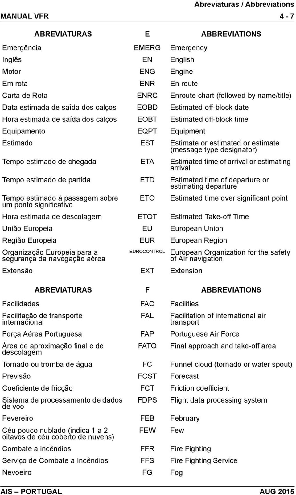 designator) Tempo estimado de chegada ETA Estimated time of arrival or estimating arrival Tempo estimado de partida ETD Estimated time of departure or estimating departure Tempo estimado à passagem